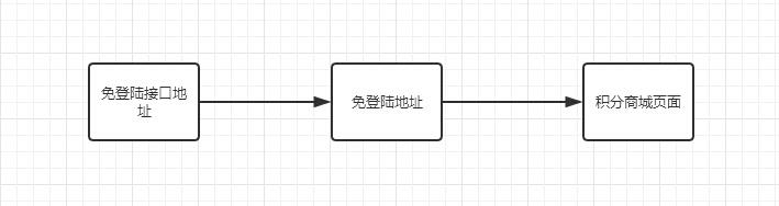 登录流程方式