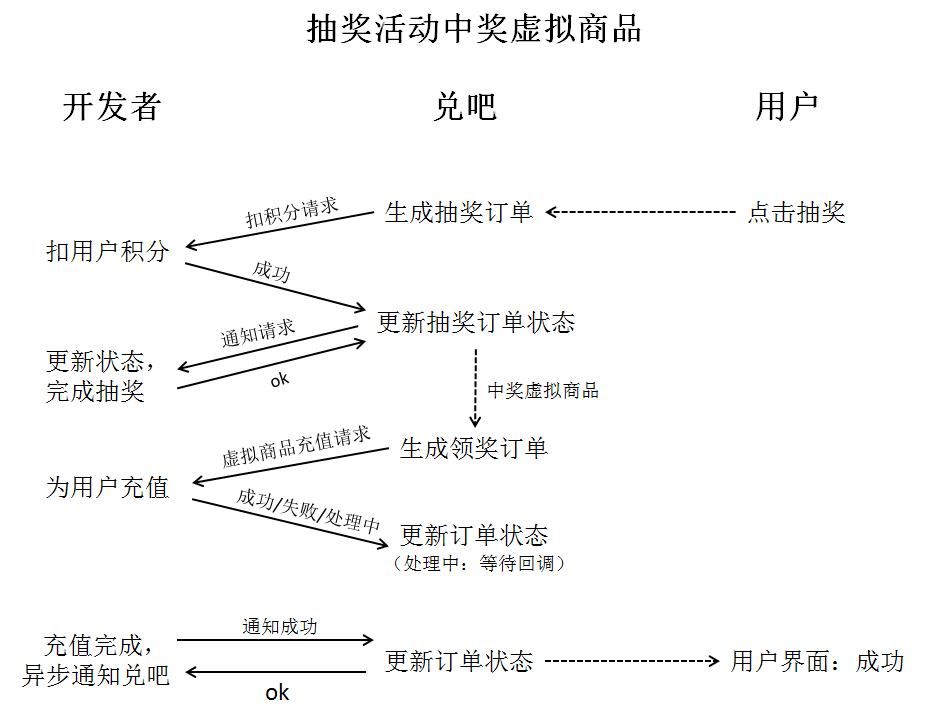虚拟商品流程图